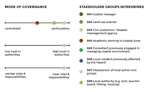 Stakeholder perceptions graphic