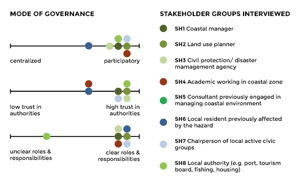 Stakeholder perception graphic