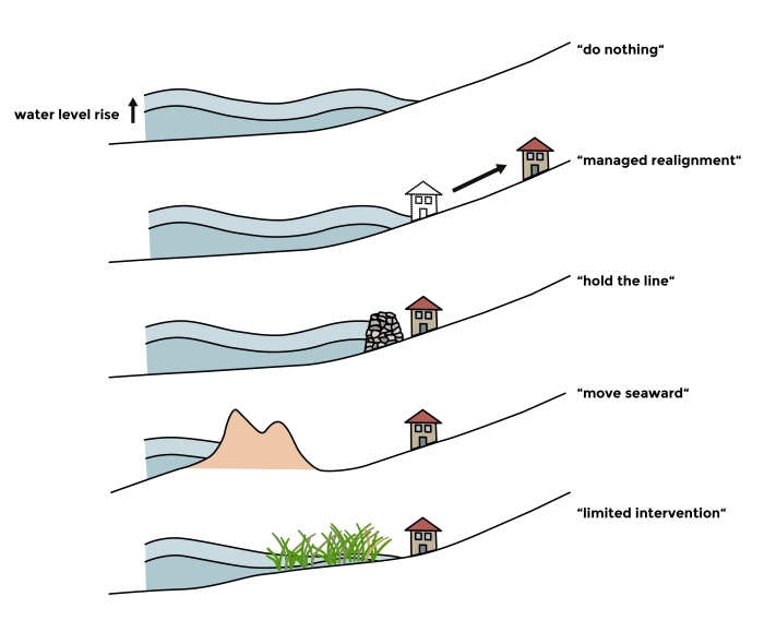 Five strategies for coastal defence